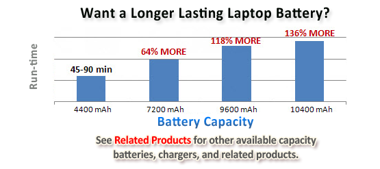 long lasting laptop battery